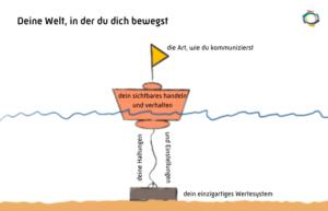 Werte erklärt, anhand des Bojen-Modells